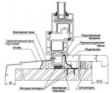 Технология установки